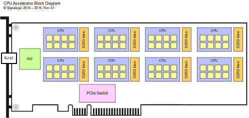 c66x multicore CPU accelerator diagram