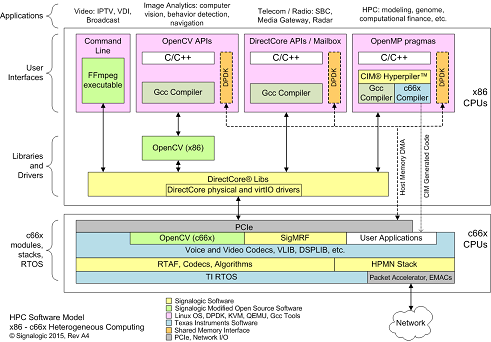 DirectCore software model supports multiple x86 and/or coCPU cores