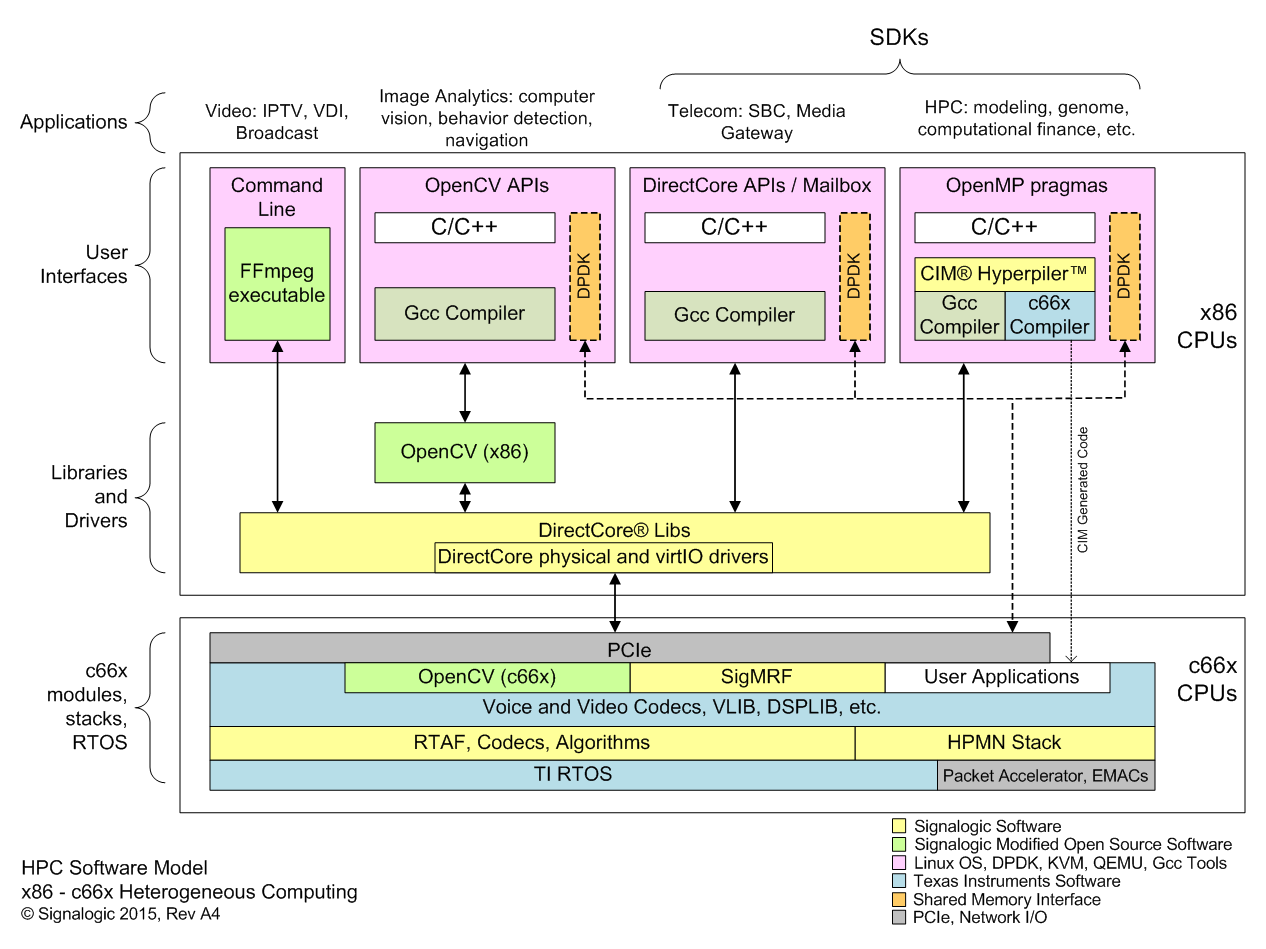 Opencv Accelerator Computer Vision Hardware Acceleration Cpu Diagram As Well Microsoft Framework Further Labeled Hpc Software Model For Combined C66x And X86 Servers