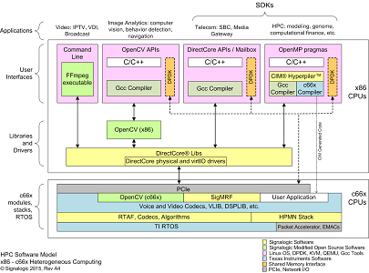 HPC software model for combined c66x and x86 CPU servers