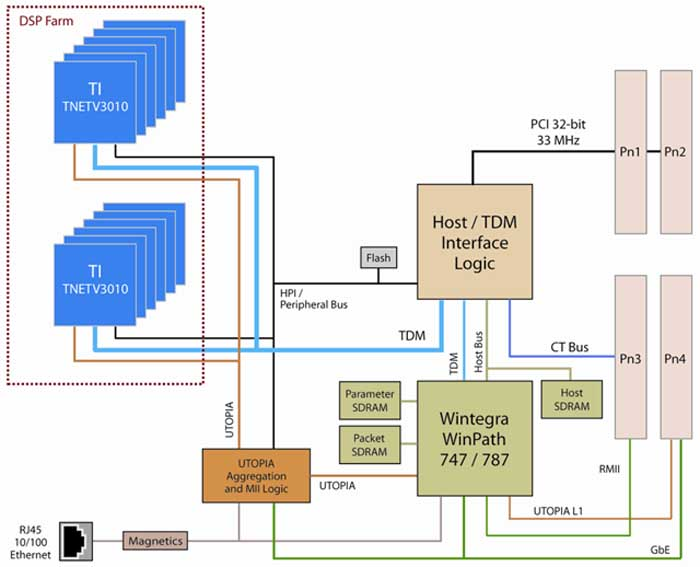 Sigc5561 7x7 ptmc voip board block diagram ccuart Image collections