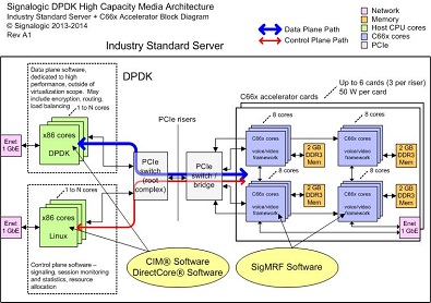DPDK + Accelerator Software Architecture