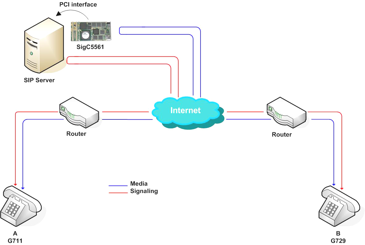 2. 1. Using a shared network configuration.
